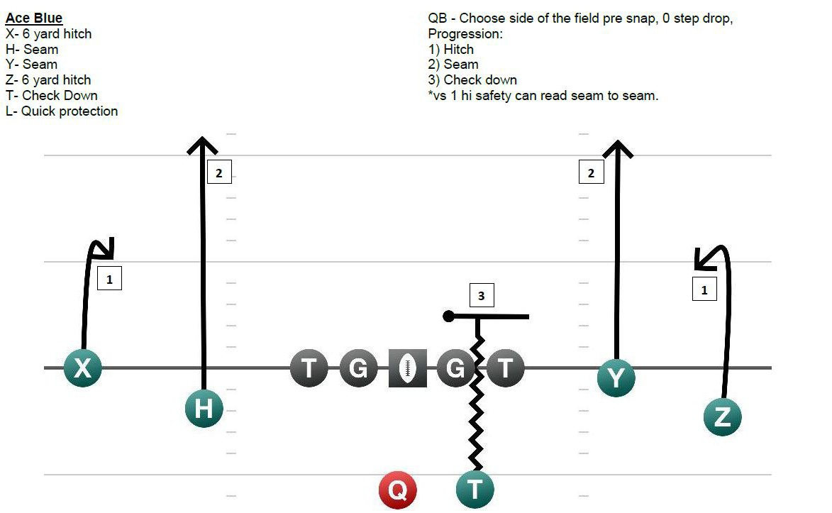 decrypting nebraska u0026 39 s pro  spread offense  more information